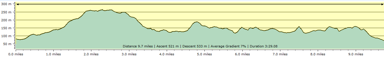 Route profile - Nether Stowey to Bicknoller