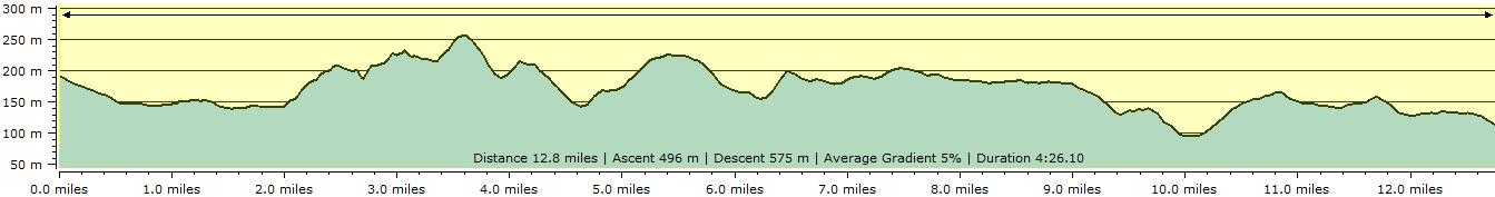Route profile - Chagford to Colebrooke