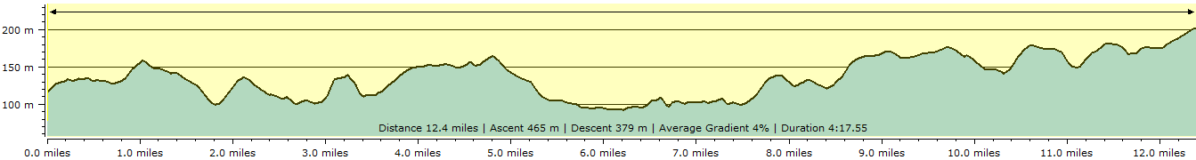 Route profile - Colebrooke to Black Dog