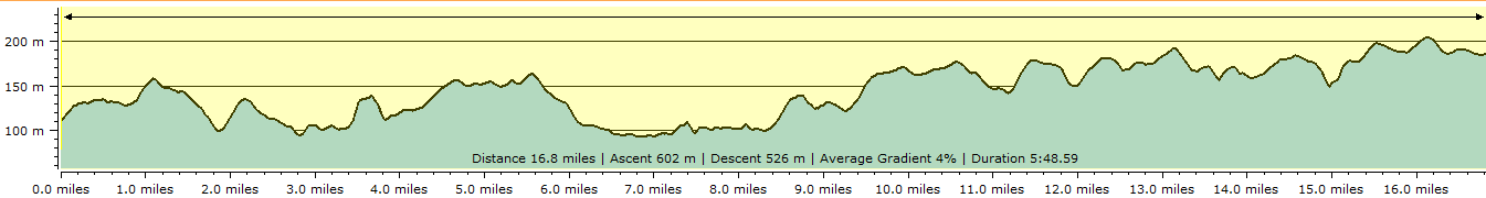 Route profile - Colebrooke to Witheridge