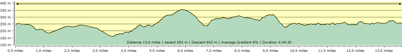 Route profile - Knowstone to Withypool