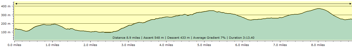 Route profile - Scorriton to Widecombe-in-the-Moor
