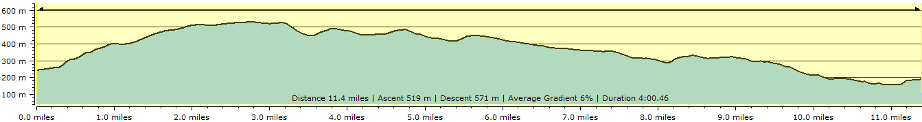 Route profile - Widecombe-in-the-Moor to Chagford