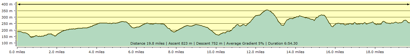 Route profile - Witheridge to Withypool