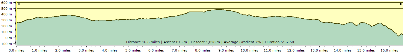 Route profile - Withypool to Lynmouth