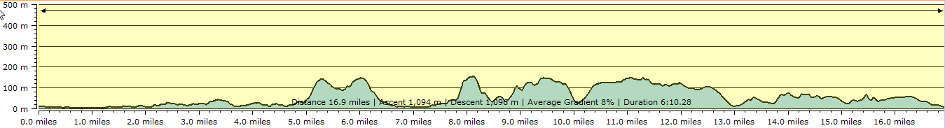 Route profile - Budleigh Salterton to Seaton