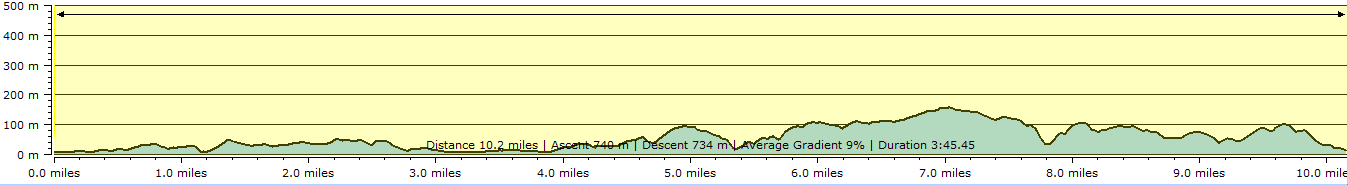 Route profile - Bude to Crackington Haven
