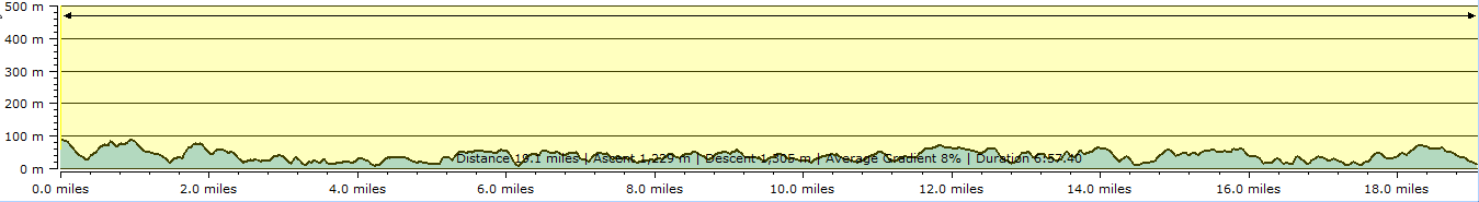 Route profile - Cape Cornwall to Mousehole