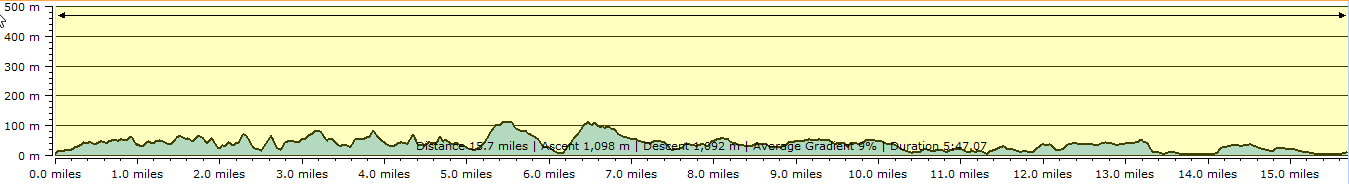 Route profile - Dartmouth to Paignton