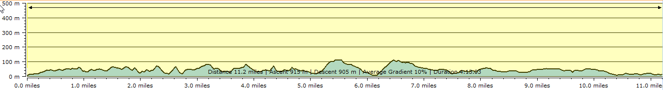 Route profile - Dartmouth to Brixham