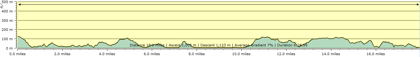 Route profile - East Prawle to Dartmouth