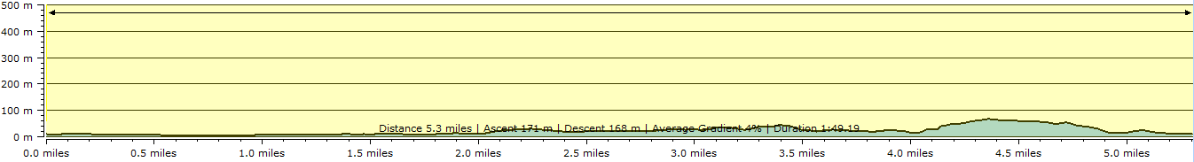 Route profile - Hayle to St Ives