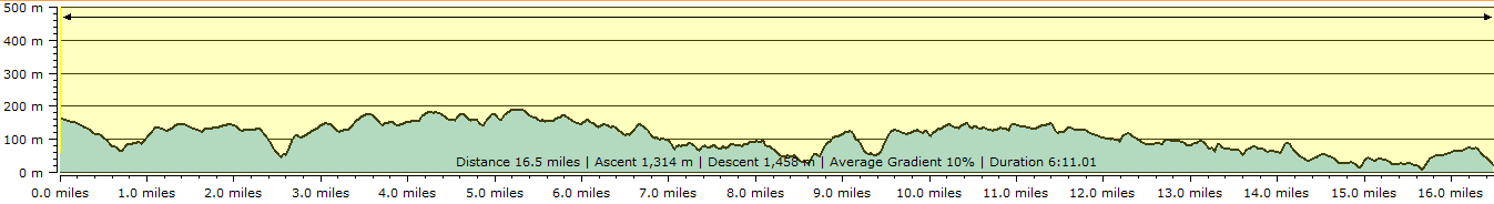 Route profile - Padstow to Mawgan Porth