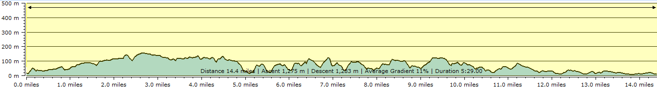 Route profile - Hartland Quay to Bude
