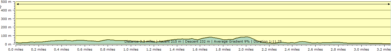 Route profile - Kingsand to Plymouth