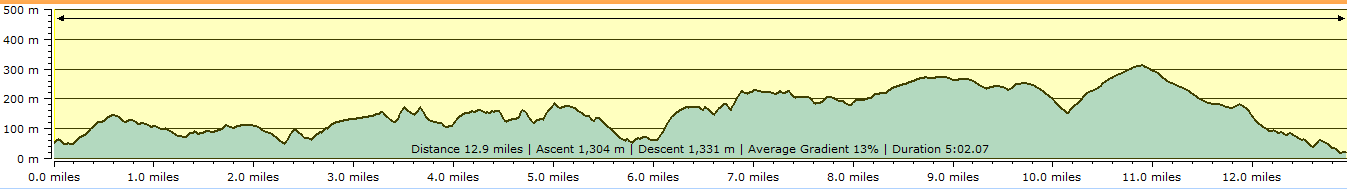 Route profile - Lynmouth to Combe Martin