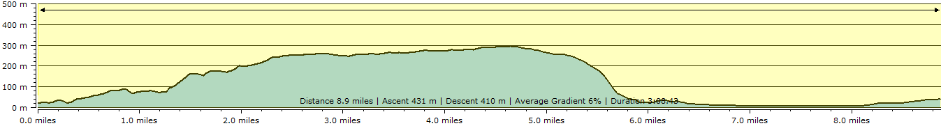 Route profile - Minehead to Porlock