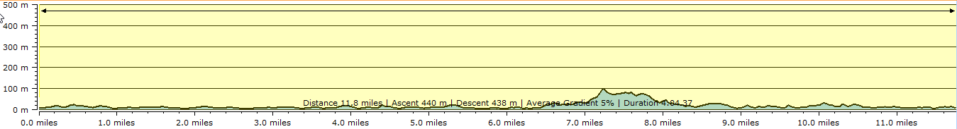 Route profile - Plymouth to Wembury