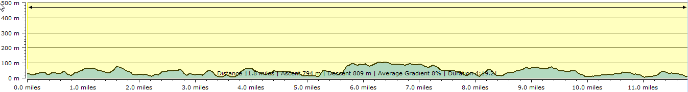 Route profile - Portloe to Mevagissey