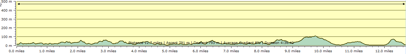 Route profile - Salcombe to Torcross