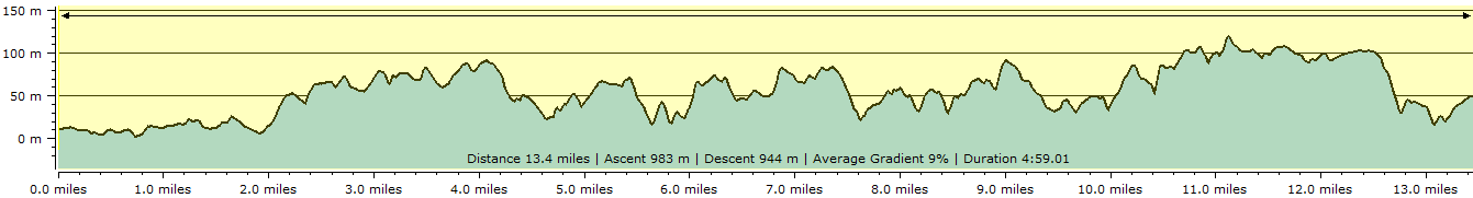Route profile - St Ives to Pendeen Watch
