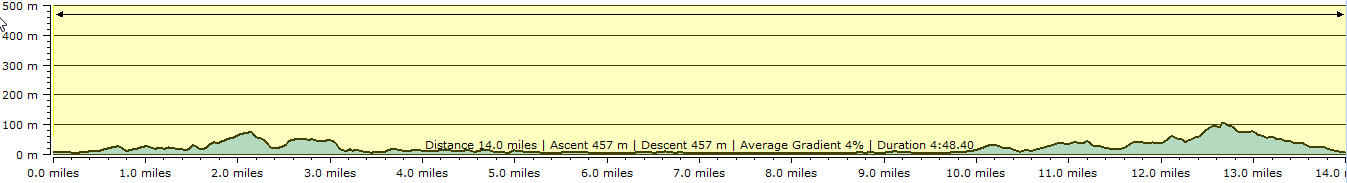 Route profile - Teignmouth to Budleigh Salterton