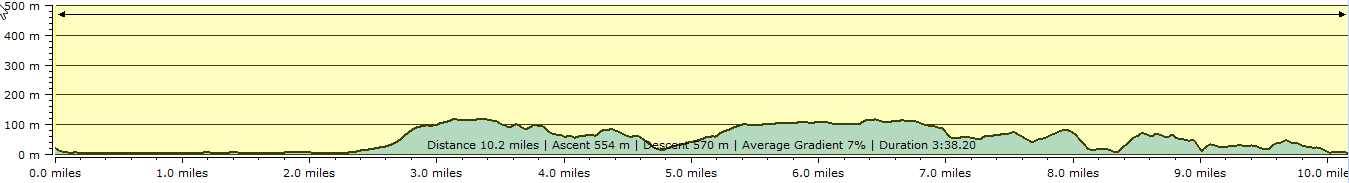 Route profile - Torcross to Dartmouth