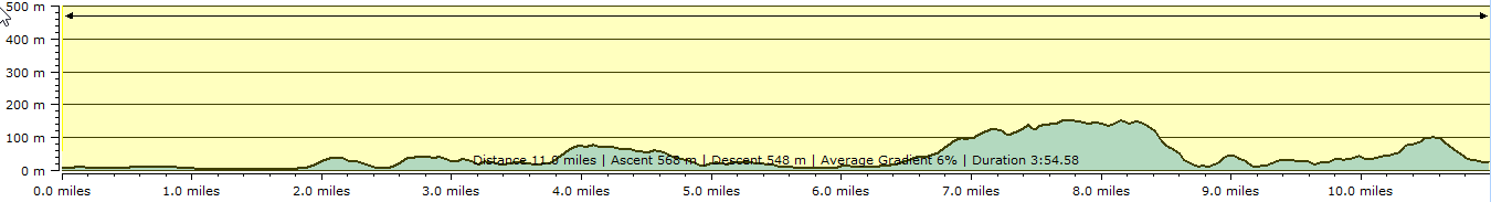 Route profile - Weymouth to Lulworth