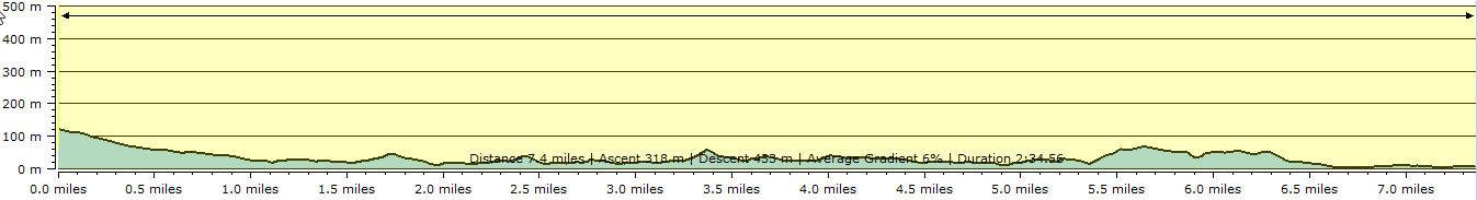 Route profile - Worth Matravers to Swanage